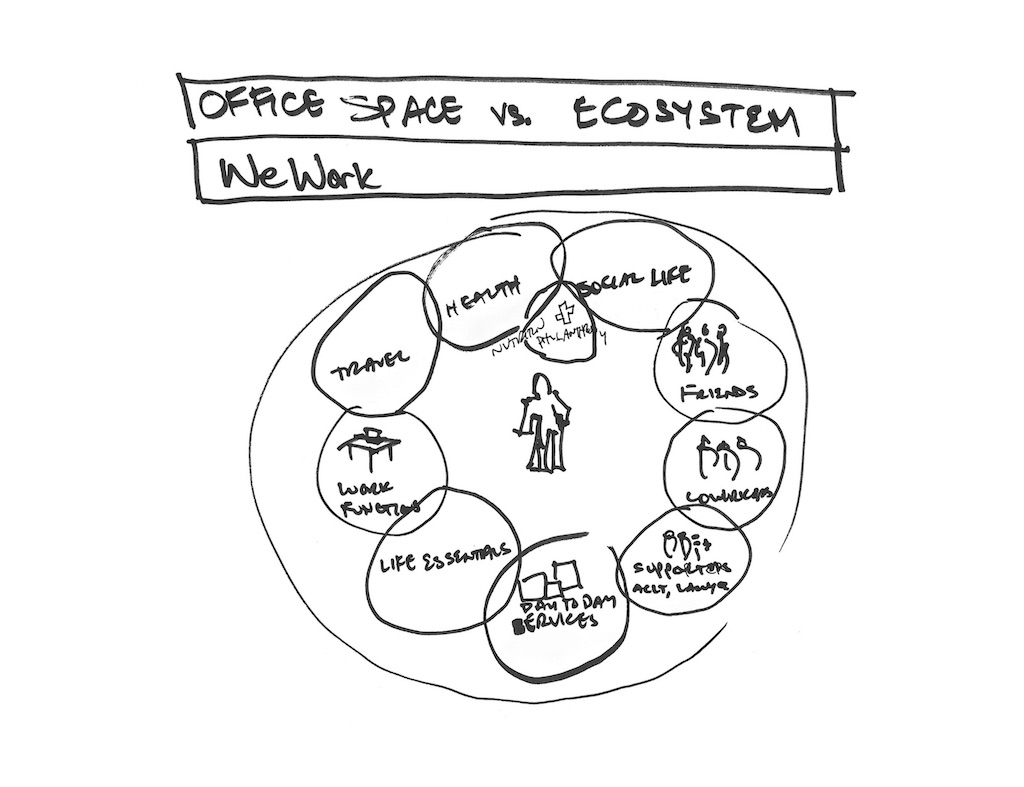 "Vision for the ""WeWork ecosystem"" drawn by Miguel McKelvey in 2009"