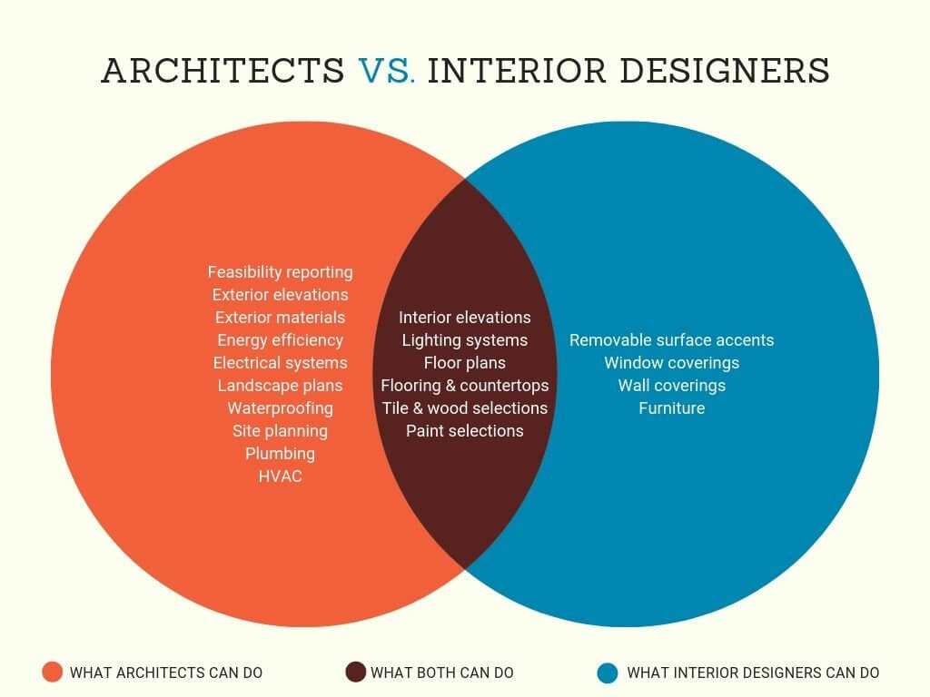 Architect Or Designer Who Leads Your Office Build Out Ideas